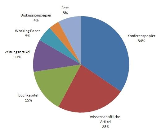 Open Access Publikationstypen